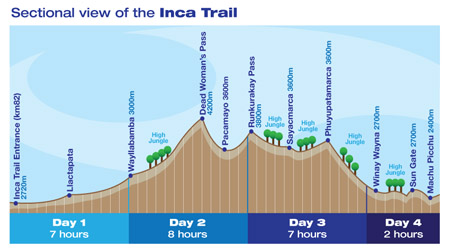 classic inca trail map
